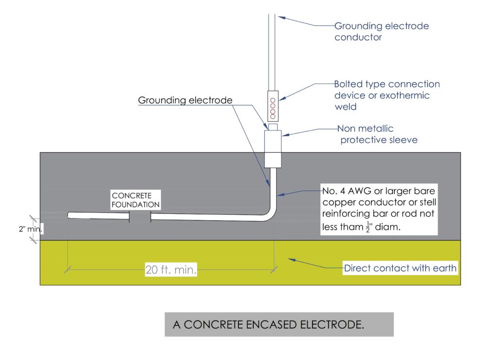 ufer ground detail NEC requirements