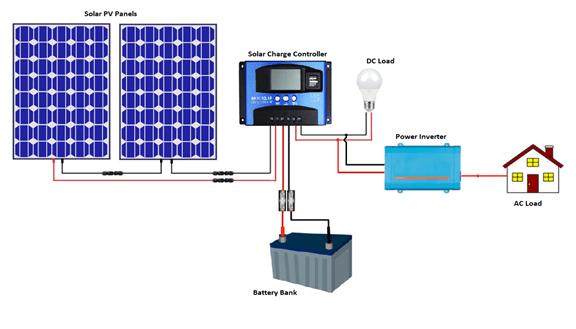 Off-Grid Solar Solution