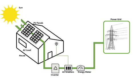 solar energy grid layout