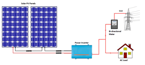 Grid-Tied Solar Solution