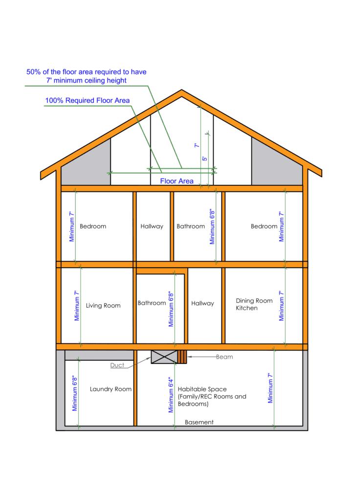 minimum ceiling height for bedroom, minimum ceiling height bathroom, minimum ceiling height dinning room, minimum ceiling height living room, kitchen