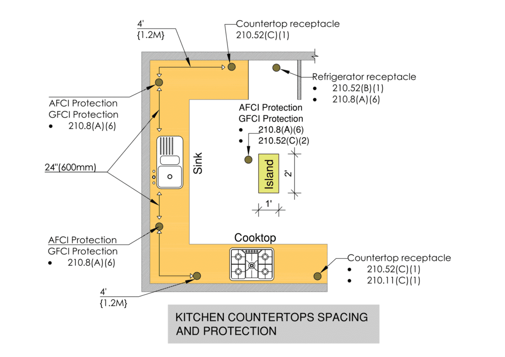 kitchen countertops spacing and protections