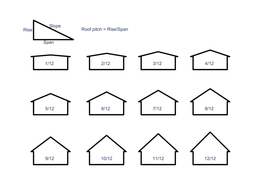Roof pitch Roof slope